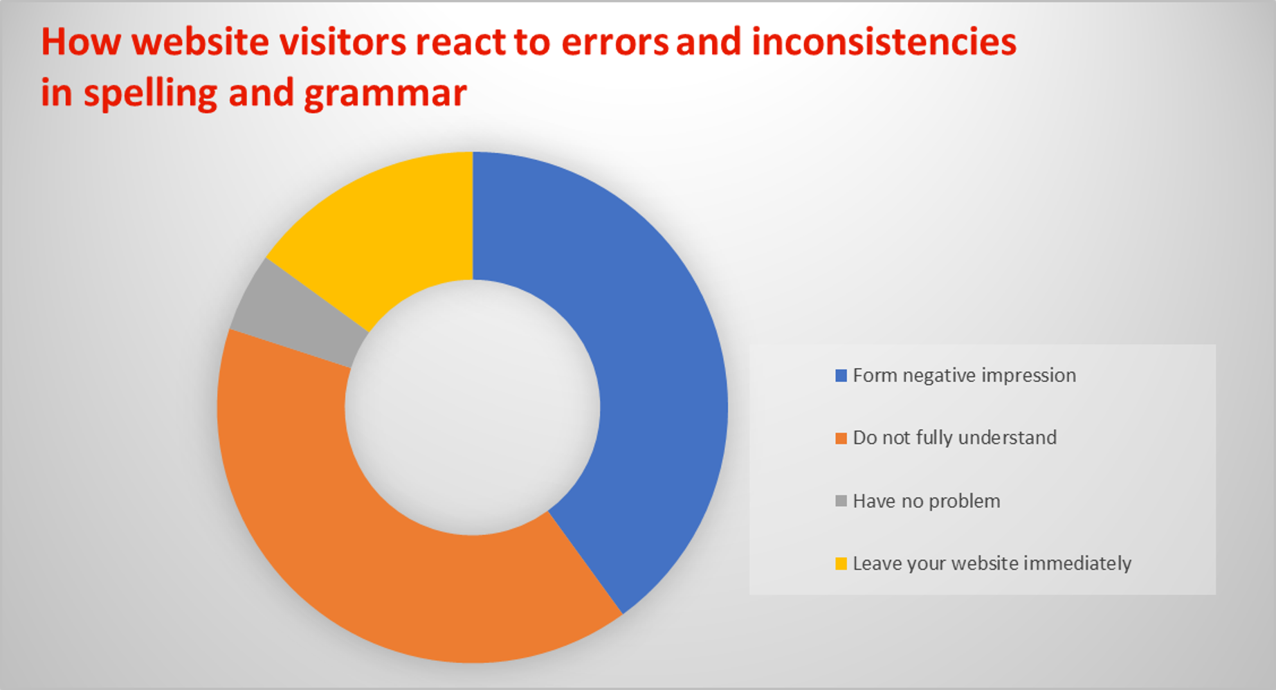 Chart showing how website visitors react to bad spelling and grammar: some people will leave the website; most will form a negative impression or not fully understand; very few will have no problem.